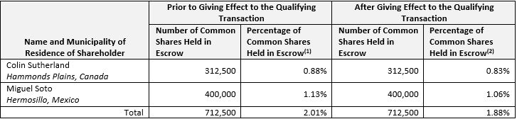 Value Escrow Agreement
